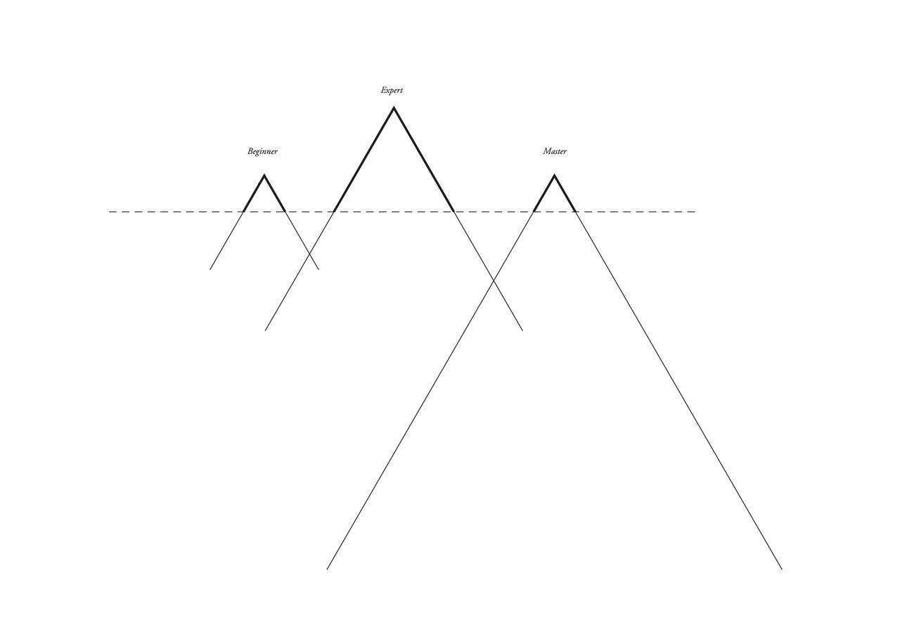 Custom framed Joey Roth print Beginner, Expert, Master